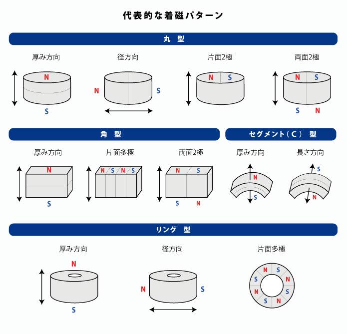 着磁の種類|永久磁石とマグネットの製造・販売-株式会社マグナ